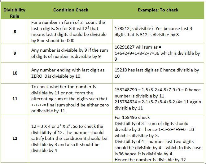 divisibility rules wordpandit. Black Bedroom Furniture Sets. Home Design Ideas
