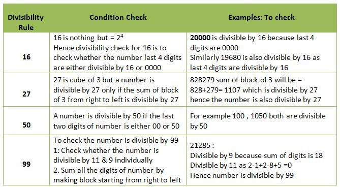Divisibility Rule Worksheet – Rules of Divisibility Worksheet