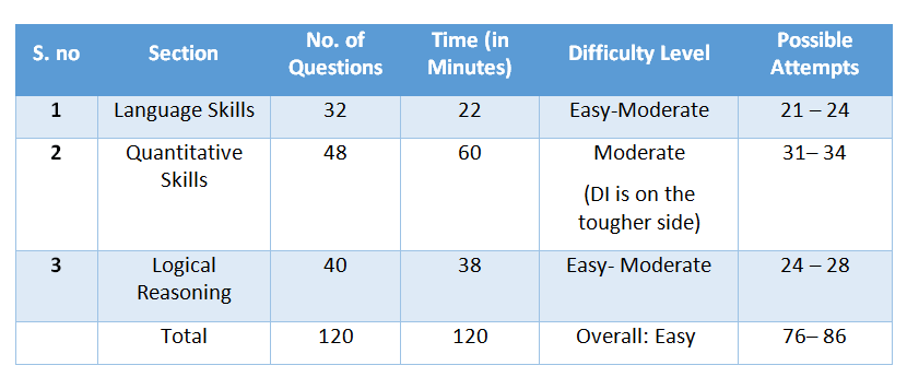 nmat-exam-pattern