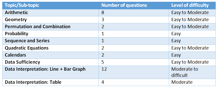 nmat-quantitative-skills